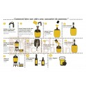 Atelier Brassage Bière Aromatisée 2x4 litres